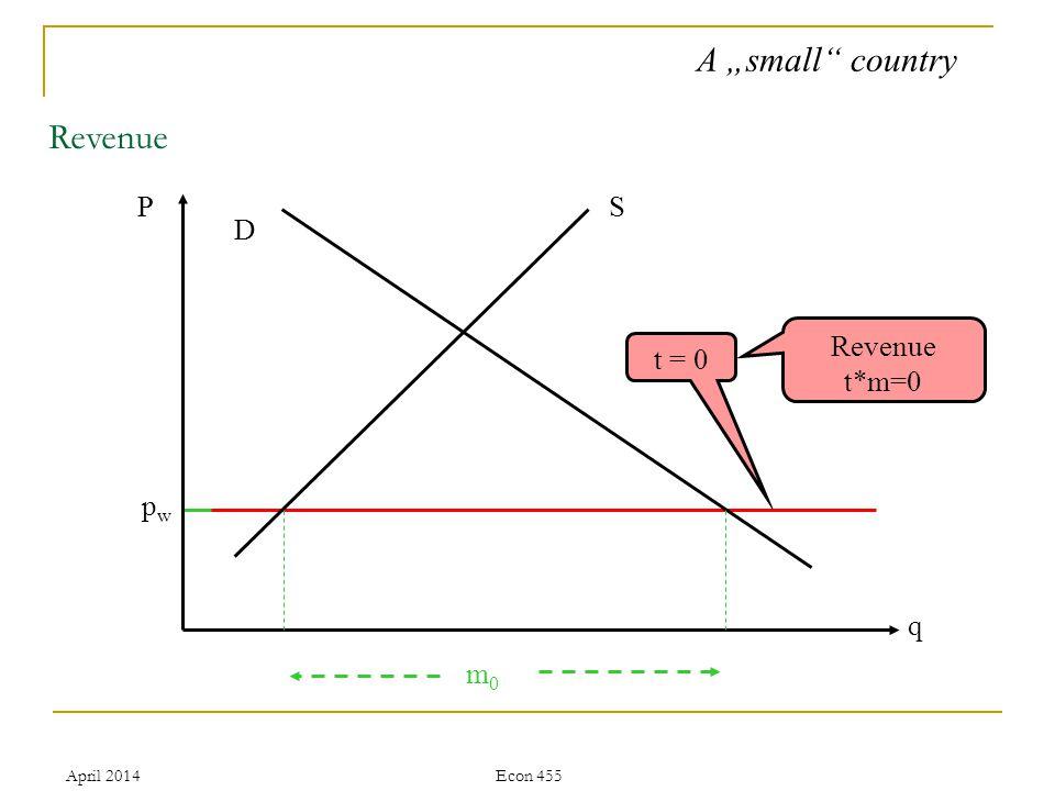 April 2014Econ 455 pwpw Revenue P q S D m0m0 t = 0 Revenue t*m=0 A small country