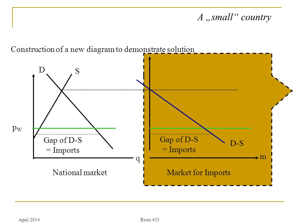 April 2014Econ 455 A small country Construction of a new diagram to demonstrate solution Gap of D-S = Imports S D D-S National market q Market for Imports m pWpW Gap of D-S = Imports