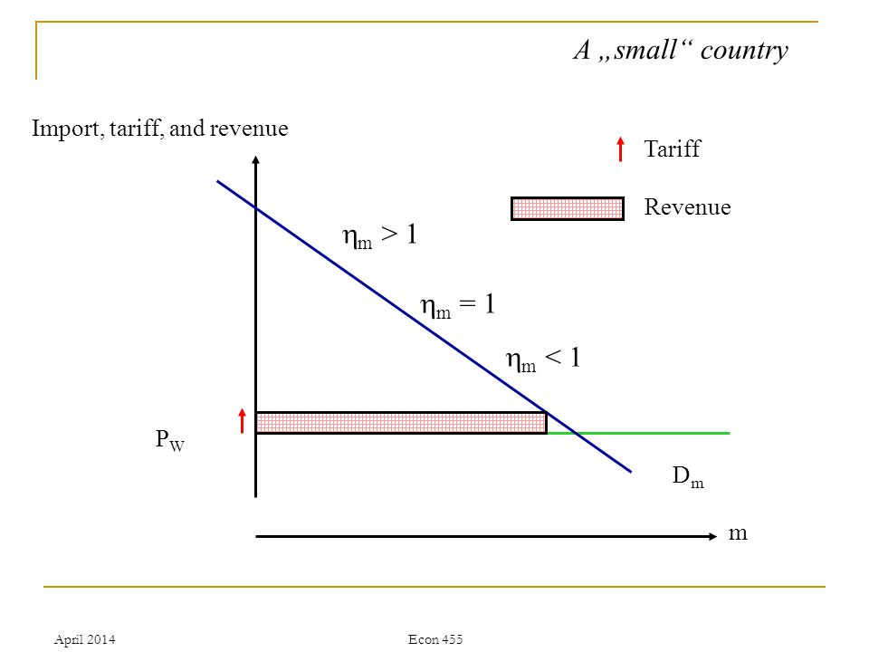 April 2014Econ 455 A small country Import, tariff, and revenue DmDm PWPW m Tariff Revenue m = 1 m < 1 m > 1