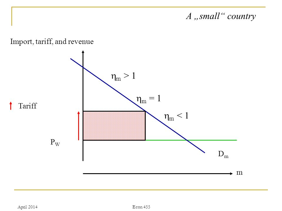 April 2014Econ 455 A small country Import, tariff, and revenue PWPW m Tariff DmDm m = 1 m < 1 m > 1