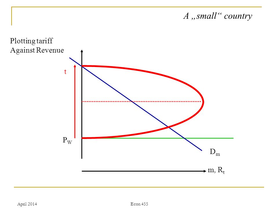 April 2014Econ 455 A small country Plotting tariff Against Revenue PWPW m, R t DmDm t