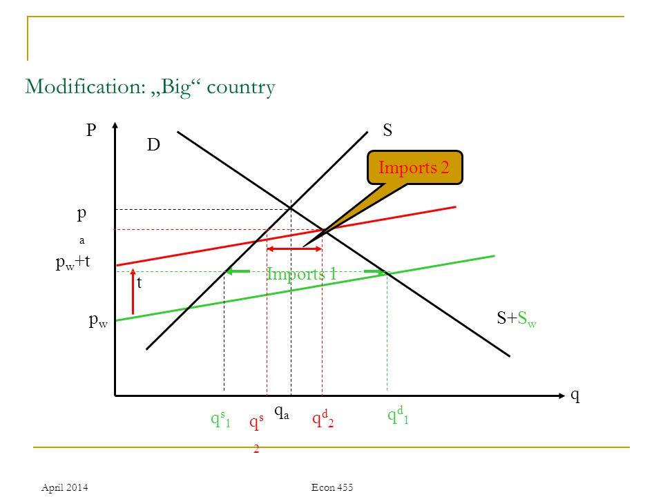 April 2014Econ 455 Modification: Big country q qaqa S+S w qs1qs1 qs2qs2 qd1qd1 qd2qd2 Imports 1 t PS D papa pwpw p w +t Imports 2