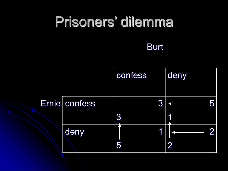 Prisoners dilemma Burt confessdeny Ernieconfess3351 deny1522