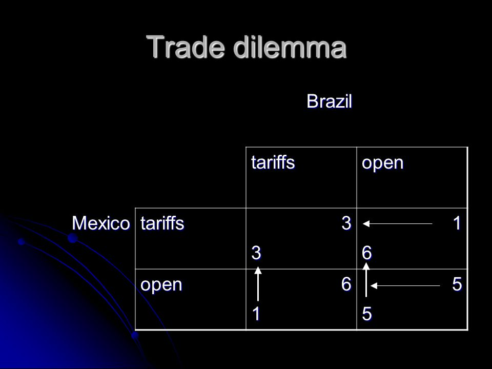 Trade dilemma Brazil tariffsopen Mexicotariffs3316 open6155