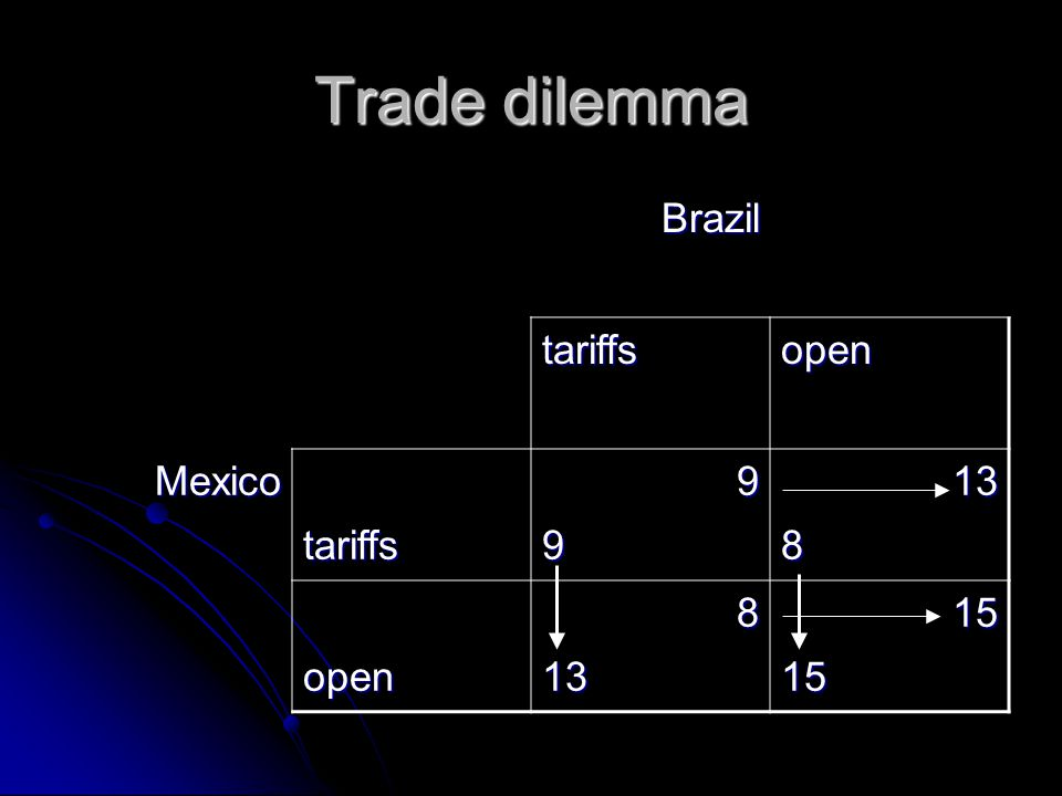 Trade dilemma Brazil tariffsopen Mexicotariffs99138 open8131515