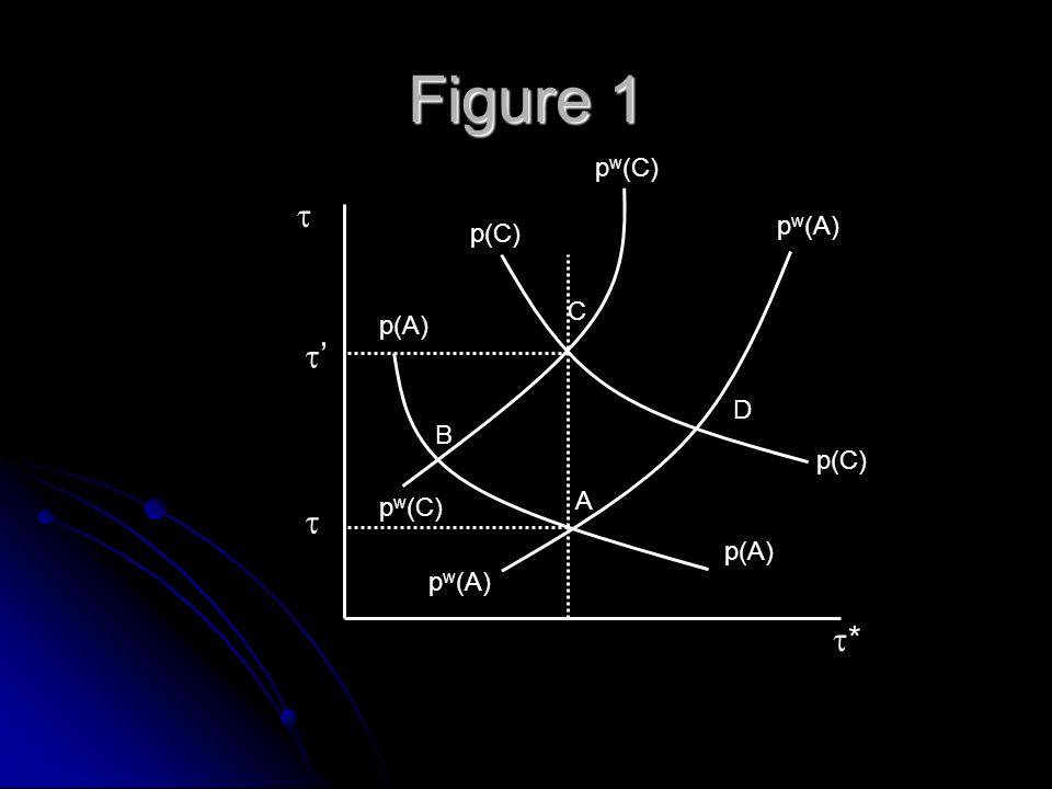 Figure 1 A C B D p(A) p(C) p w (A) p w (C) *