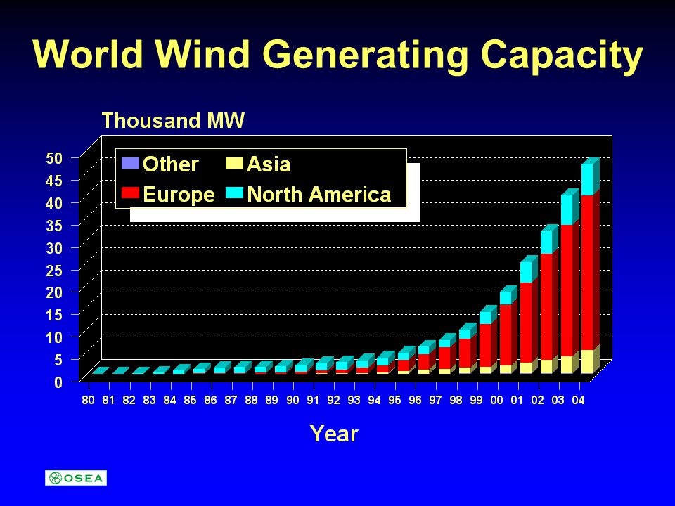 World Wind Generating Capacity