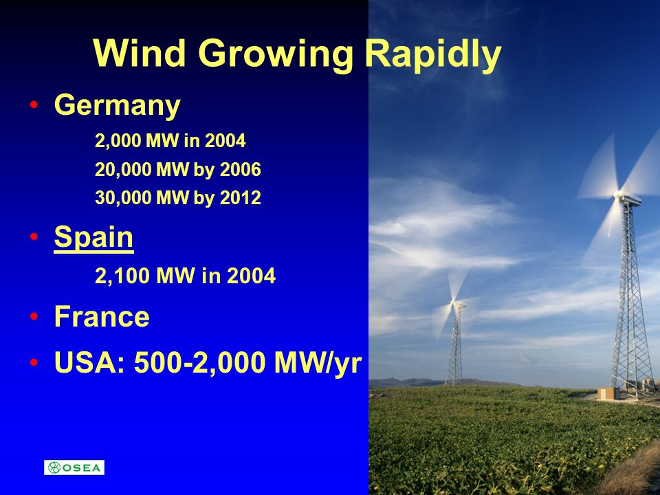Wind Growing Rapidly Germany 2,000 MW in 2004 20,000 MW by 2006 30,000 MW by 2012 Spain 2,100 MW in 2004 France USA: 500-2,000 MW/yr