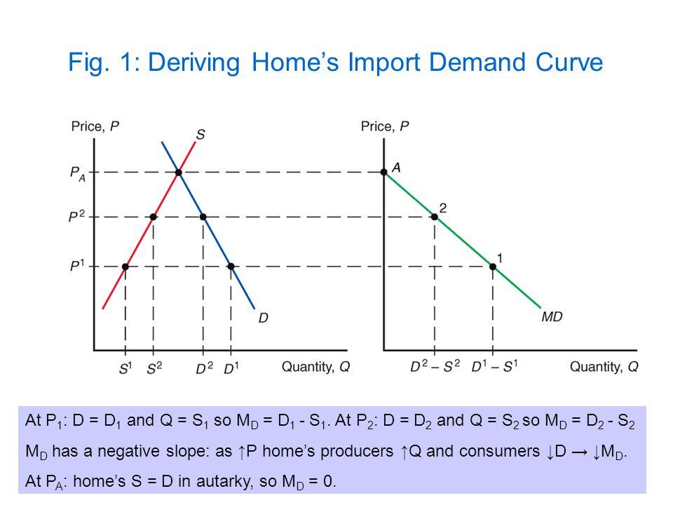 Fig. 1: Deriving Homes Import Demand Curve At P 1 : D = D 1 and Q = S 1 so M D = D 1 - S 1. At P 2 : D = D 2 and Q = S 2 so M D = D 2 - S 2 M D has a