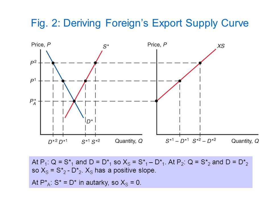 Fig. 2: Deriving Foreigns Export Supply Curve At P 1 : Q = S* 1 and D = D* 1 so X S = S* 1 – D* 1. At P 2 : Q = S* 2 and D = D* 2 so X S = S* 2 - D* 2
