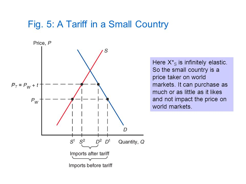 Fig. 5: A Tariff in a Small Country Here X* S is infinitely elastic. So the small country is a price taker on world markets. It can purchase as much o