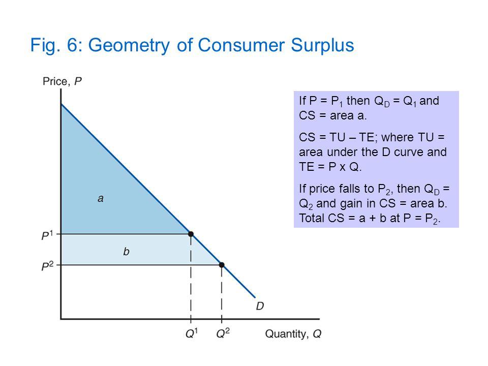 Fig. 6: Geometry of Consumer Surplus If P = P 1 then Q D = Q 1 and CS = area a. CS = TU – TE; where TU = area under the D curve and TE = P x Q. If pri