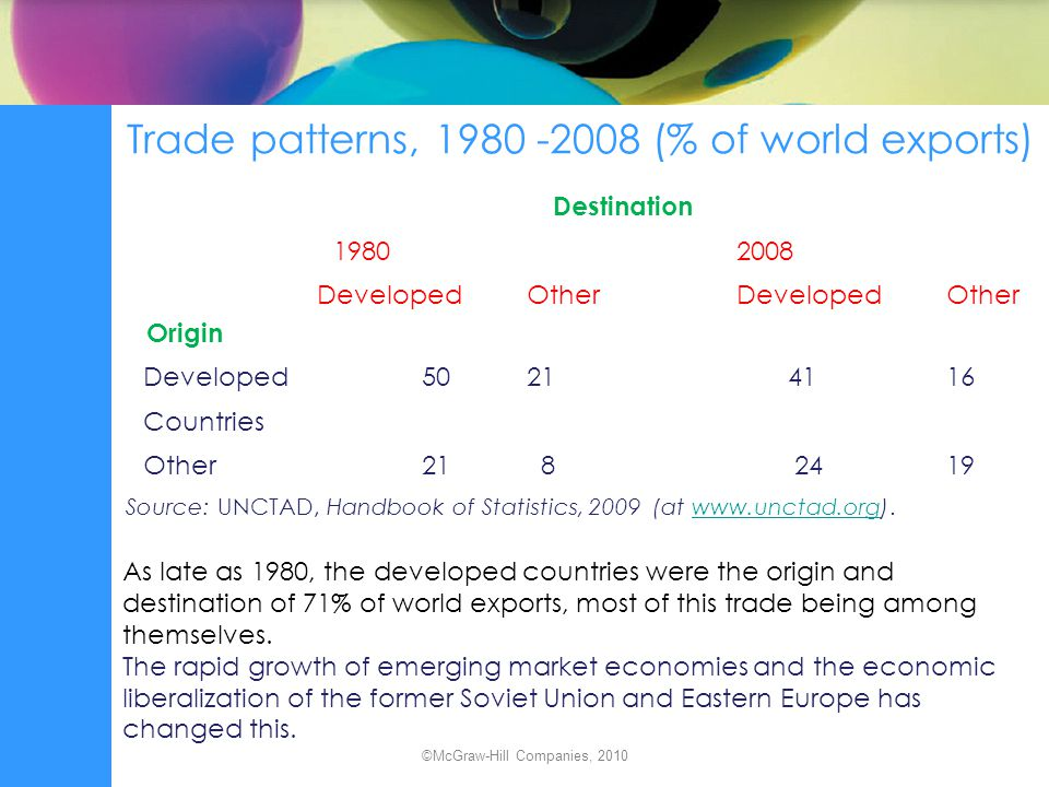 Merchandise trade patterns, 2008, (% of regions exports) The mature economies of Europe and North America and the Asian economies export mainly manufactures.