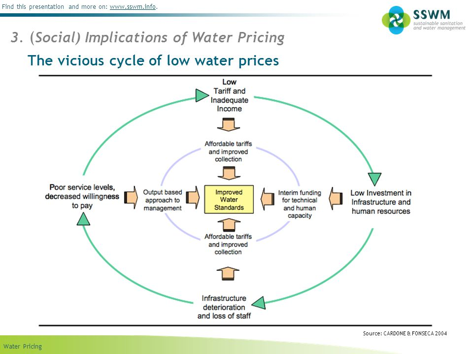 Find this presentation and more on: www.sswm.info.www.sswm.info Water Pricing The vicious cycle of low water prices Source: CARDONE & FONSECA 2004 3.