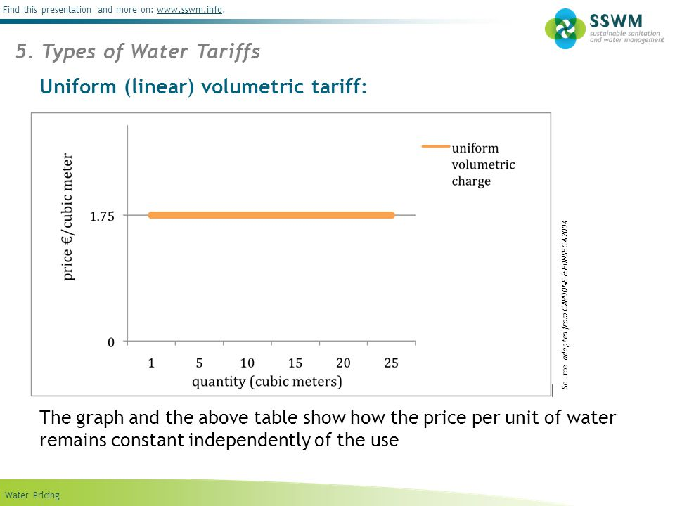 Find this presentation and more on: www.sswm.info.www.sswm.info Water Pricing Uniform (linear) volumetric tariff: 5. Types of Water Tariffs The graph
