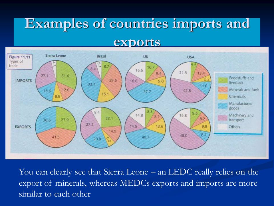 Examples of countries imports and exports You can clearly see that Sierra Leone – an LEDC really relies on the export of minerals, whereas MEDCs expor