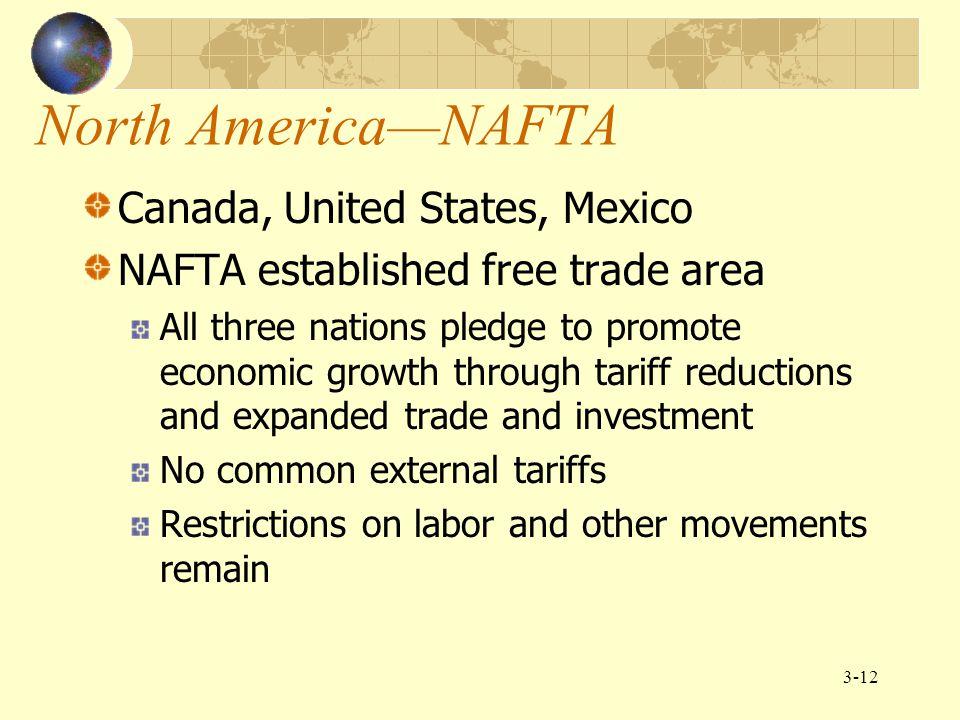 3-13 NAFTA Income and Population 2004 GNI2004 Pop.2004 GNI (in millions)(in thousands)Per Capita United States$12,168,482 293,655 41,440 Canada 905,042 31,974 28,310 Mexico 704,906 103,795 6,790__ Total/Mean GNP $13,778,430 429,424 $32,086 per capita