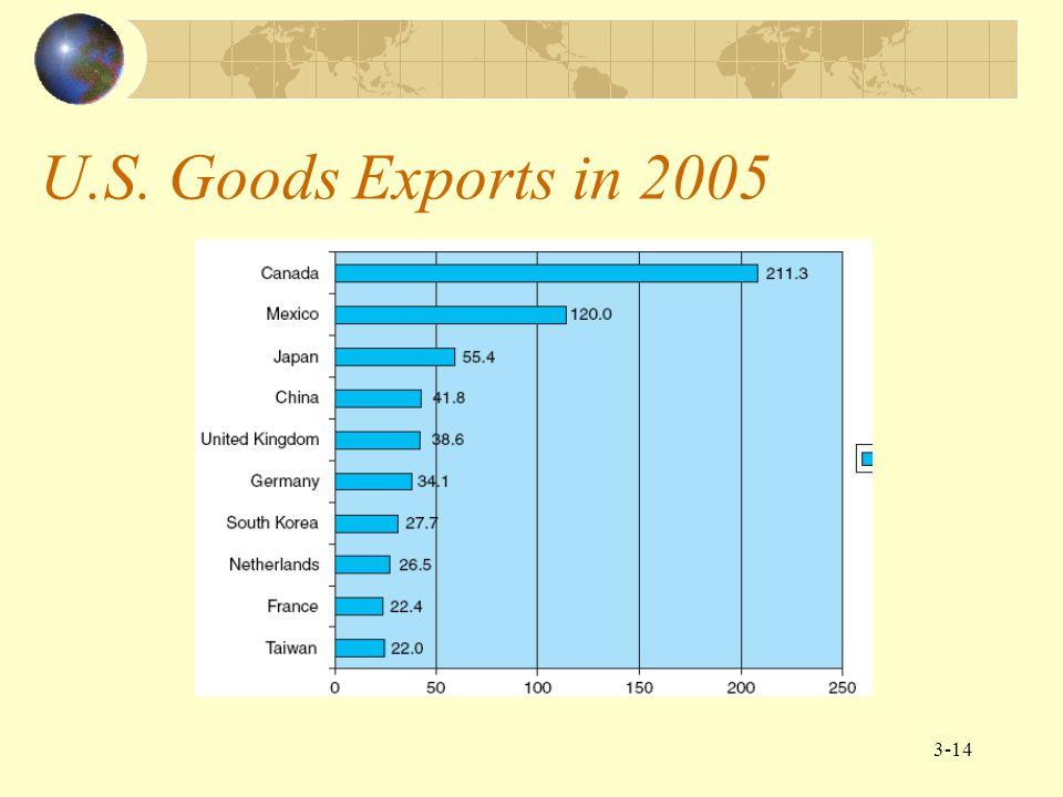 3-15 U.S. Goods Imports in 2005