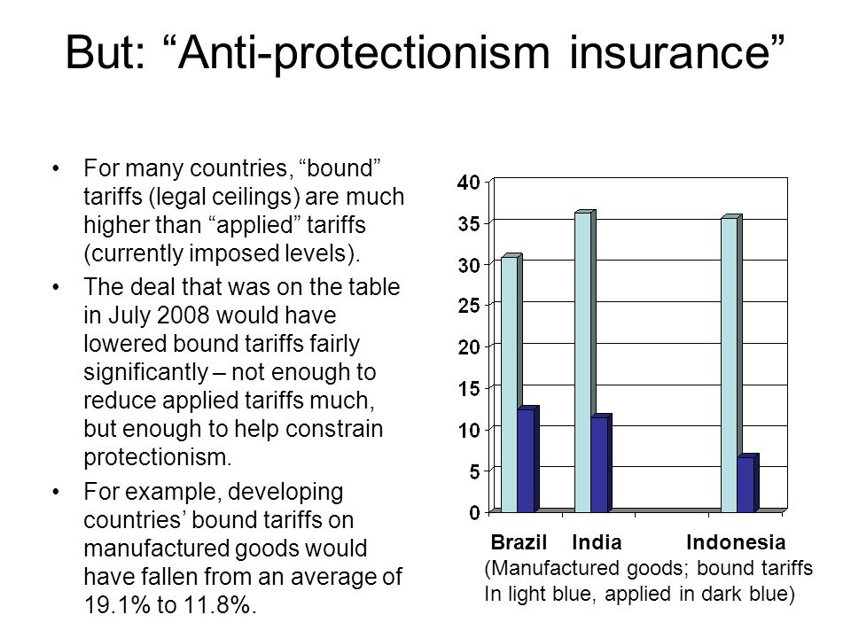 But: Anti-protectionism insurance For many countries, bound tariffs (legal ceilings) are much higher than applied tariffs (currently imposed levels).