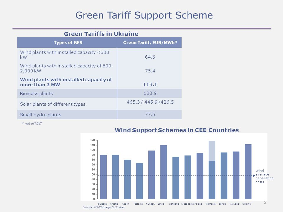 5 Green Tariff Support Scheme Green Tariffs in Ukraine Wind Support Schemes in CEE Countries Bulgaria Croatia Czech Estonia Hungary Latvia Lithuania Macedonia Poland Romania Serbia Slovakia Ukraine Source: KPMG Energy & Utilities Wind average generation costs * net of VAT Types of RESGreen Tariff, EUR/MWh* Wind plants with installed capacity <600 kW 64.6 Wind plants with installed capacity of ,000 kW 75.4 Wind plants with installed capacity of more than 2 MW Biomass plants Solar plants of different types / /426.5 Small hydro plants 77.5