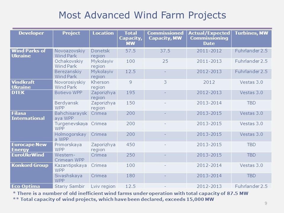 9 Most Advanced Wind Farm Projects DeveloperProjectLocationTotal Capacity, MW Commissioned Capacity, MW Actual/Expected Commissioning Date Turbines, MW Wind Parks of Ukraine Novoazovskiy Wind Park Donetsk region 57.537.52011-2012Fuhrlander 2.5 Ochakovskiy Wind Park Mykolayiv region 100252011-2013Fuhrlander 2.5 Berezanskiy Wind Park Mykolayiv region 12.5-2012-2013Fuhrlander 2.5 Vindkraft Ukraine Novorosiyskiy Wind Park Kherson region 932012Vestas 3.0 DTEKBotievo WPPZaporizhya region 195-2012-2013Vestas 3.0 Berdyansk WPP Zaporizhya region 150-2013-2014TBD Filasa International Bahchisaraysk aya WPP Crimea200-2013-2015Vestas 3.0 Turgenevskaya WPP Crimea200-2013-2015Vestas 3.0 Holmogorskay a WPP Crimea200-2013-2015Vestas 3.0 Eurocape New Energy Primorskaya WPP Zaporizhya region 450-2013-2015TBD EuroUkrWindWestern- Crimean WPP Crimea250-2013-2015TBD Konkord GroupKazantipskaya WPP Crimea100-2012-2014Vestas 3.0 Sivashskaya WPP Crimea180-2013-2014TBD Eco OptimaStariy SambirLviv region12.5-2012-2013Fuhrlander 2.5 * There is a number of old inefficient wind farms under operation with total capacity of 87.5 MW ** Total capacity of wind projects, which have been declared, exceeds 15,000 MW
