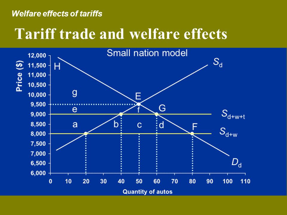 Tariff trade and welfare effects Welfare effects of tariffs