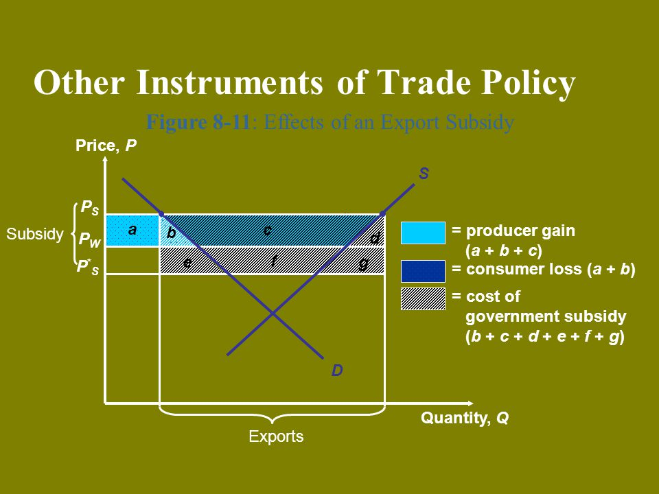 b a Figure 8-11: Effects of an Export Subsidy Other Instruments of Trade Policy PSPS PWPW P*SP*S Price, P Quantity, Q Exports g f e Subsidy d c = prod