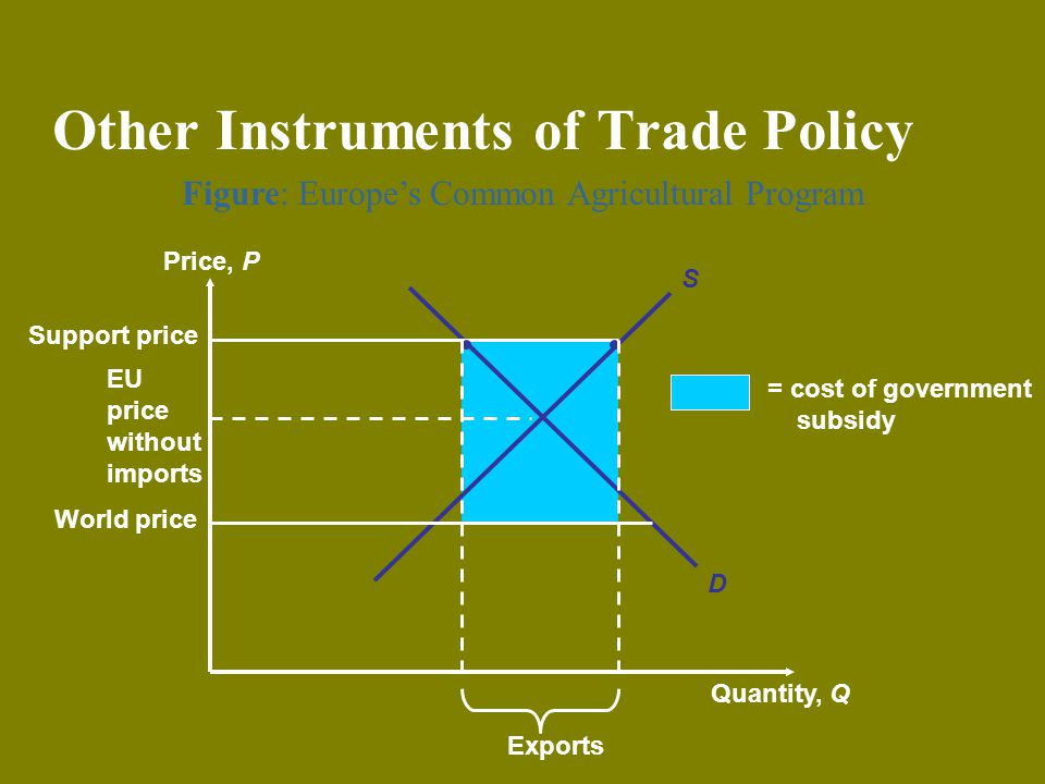 Figure: Europes Common Agricultural Program Other Instruments of Trade Policy Price, P Quantity, Q S D EU price without imports World price = cost of