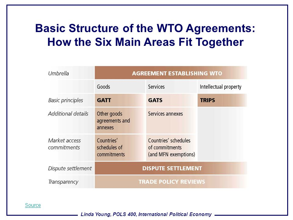 Linda Young, POLS 400, International Political Economy Basic Structure of the WTO Agreements: How the Six Main Areas Fit Together Source