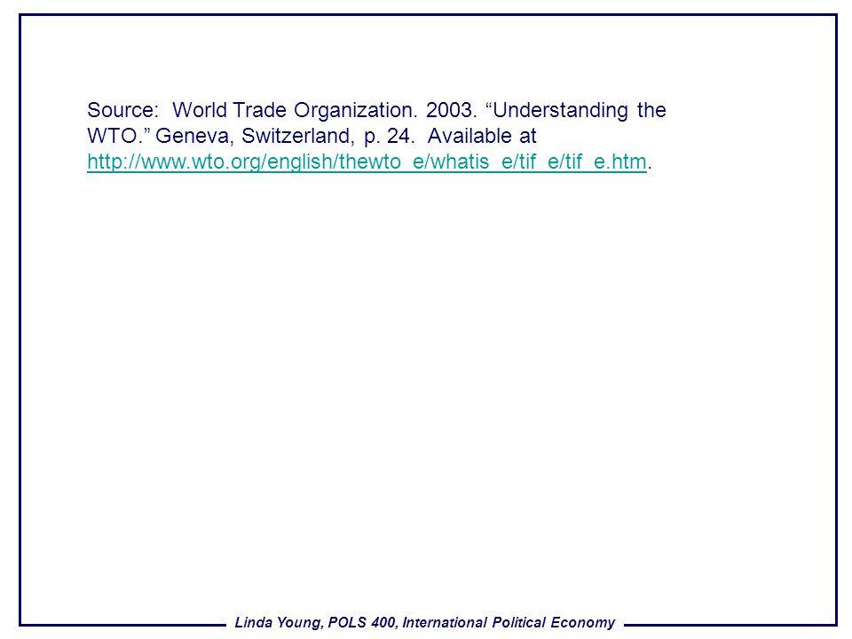 Linda Young, POLS 400, International Political Economy Source: World Trade Organization. 2003. Understanding the WTO. Geneva, Switzerland, p. 24. Avai