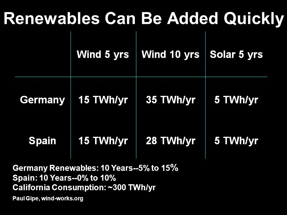 Renewables Can Be Added Quickly Paul Gipe, wind-works.org Germany Renewables: 10 Years--5% to 15 % Spain: 10 Years--0% to 10% California Consumption: