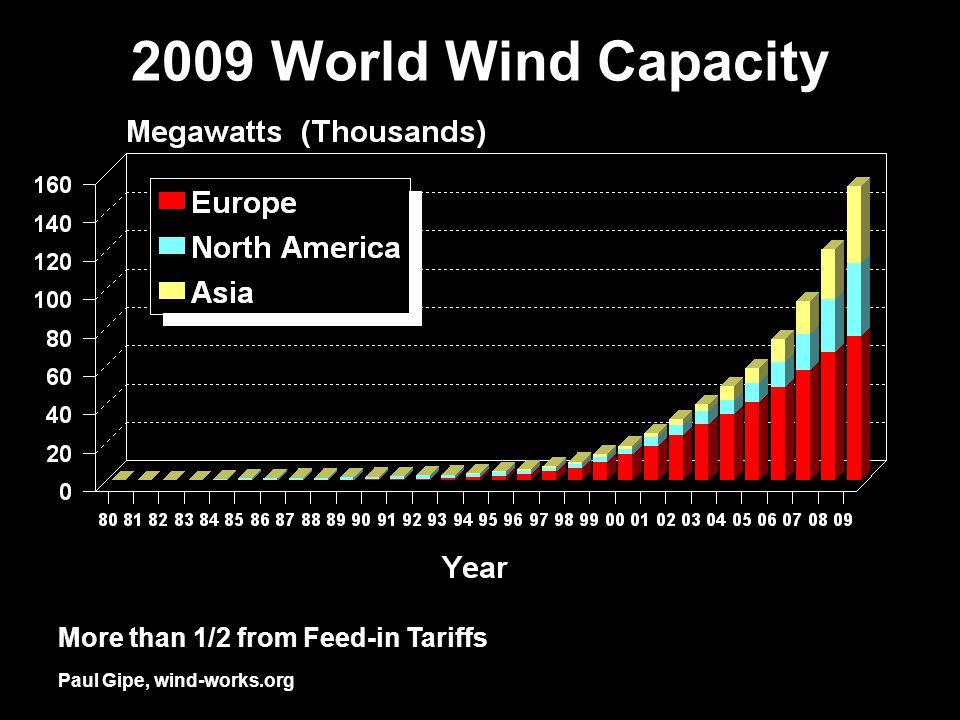 Paul Gipe, wind-works.org 2009 World Wind Capacity