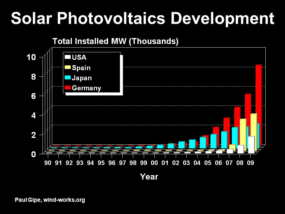 Solar Photovoltaics Development Paul Gipe, wind-works.org