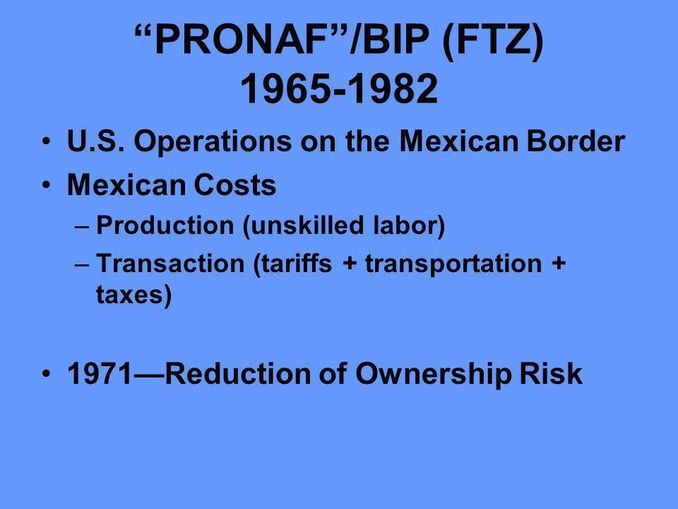 PRONAF/BIP (FTZ) 1965-1982 U.S.