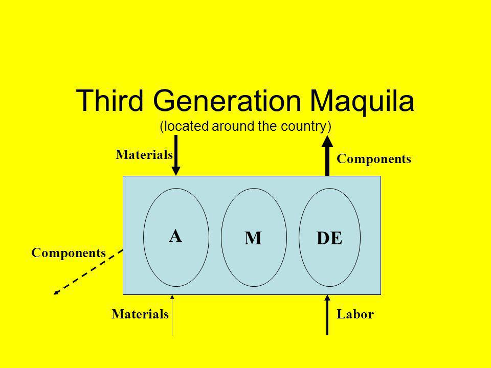 Third Generation Maquila (located around the country) MDE A Materials Components MaterialsLabor Components