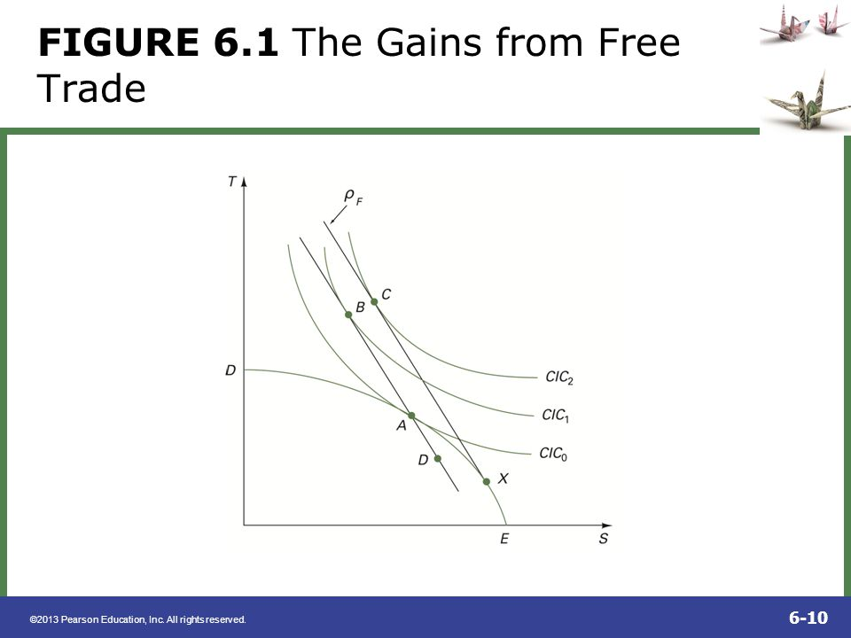©2013 Pearson Education, Inc. All rights reserved. 6-10 FIGURE 6.1 The Gains from Free Trade
