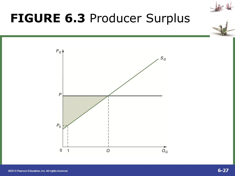 ©2013 Pearson Education, Inc. All rights reserved. 6-27 FIGURE 6.3 Producer Surplus