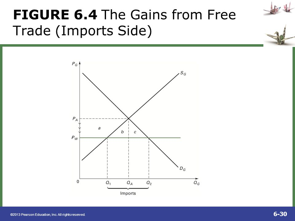 ©2013 Pearson Education, Inc. All rights reserved. 6-30 FIGURE 6.4 The Gains from Free Trade (Imports Side)