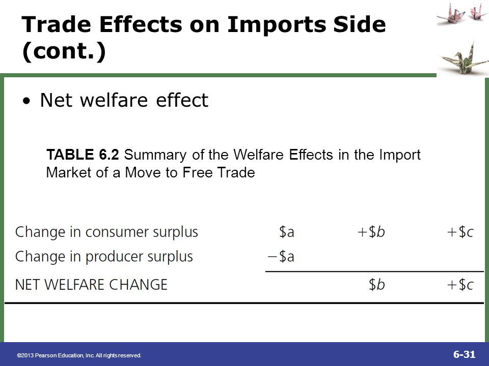 ©2013 Pearson Education, Inc. All rights reserved. 6-31 Trade Effects on Imports Side (cont.) Net welfare effect TABLE 6.2 Summary of the Welfare Effe