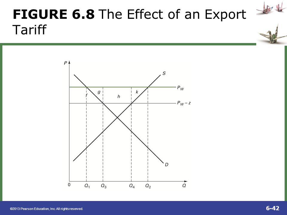 ©2013 Pearson Education, Inc. All rights reserved. 6-42 FIGURE 6.8 The Effect of an Export Tariff
