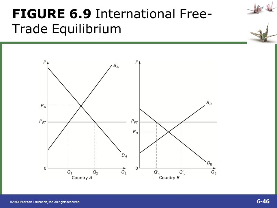 ©2013 Pearson Education, Inc. All rights reserved. 6-46 FIGURE 6.9 International Free- Trade Equilibrium