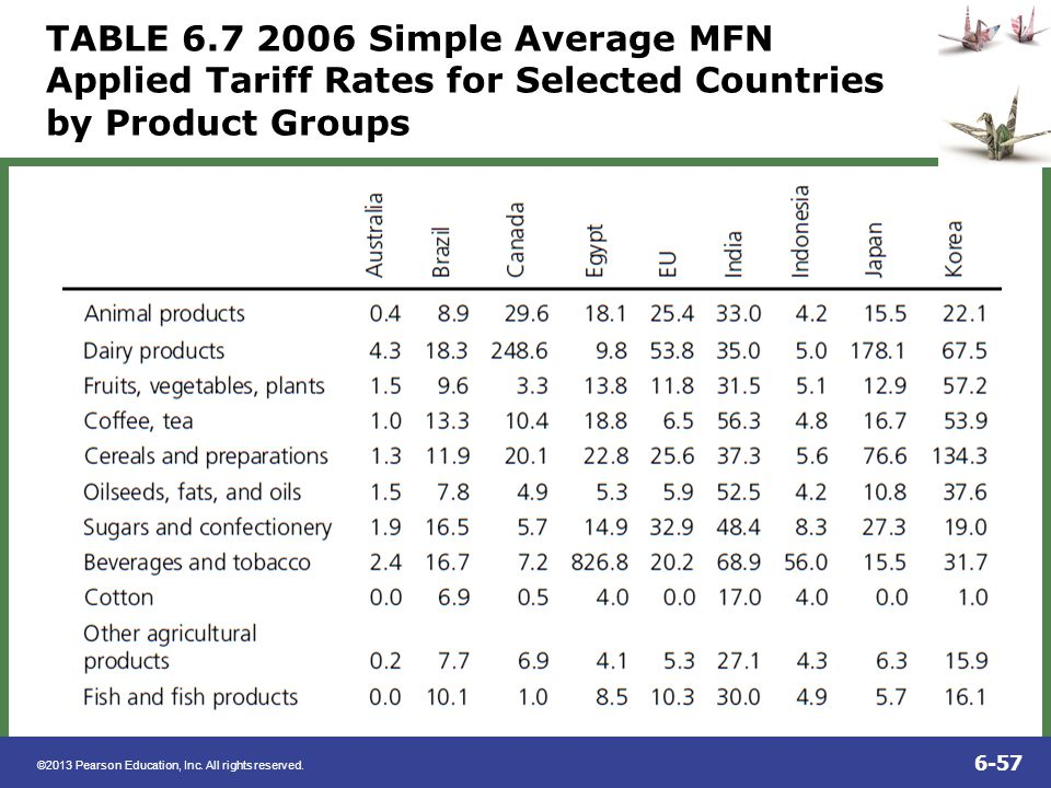 ©2013 Pearson Education, Inc. All rights reserved. 6-57 TABLE 6.7 2006 Simple Average MFN Applied Tariff Rates for Selected Countries by Product Group