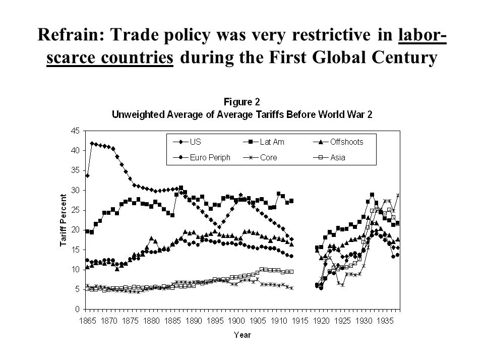 Refrain: Trade policy was very restrictive in labor- scarce countries during the First Global Century