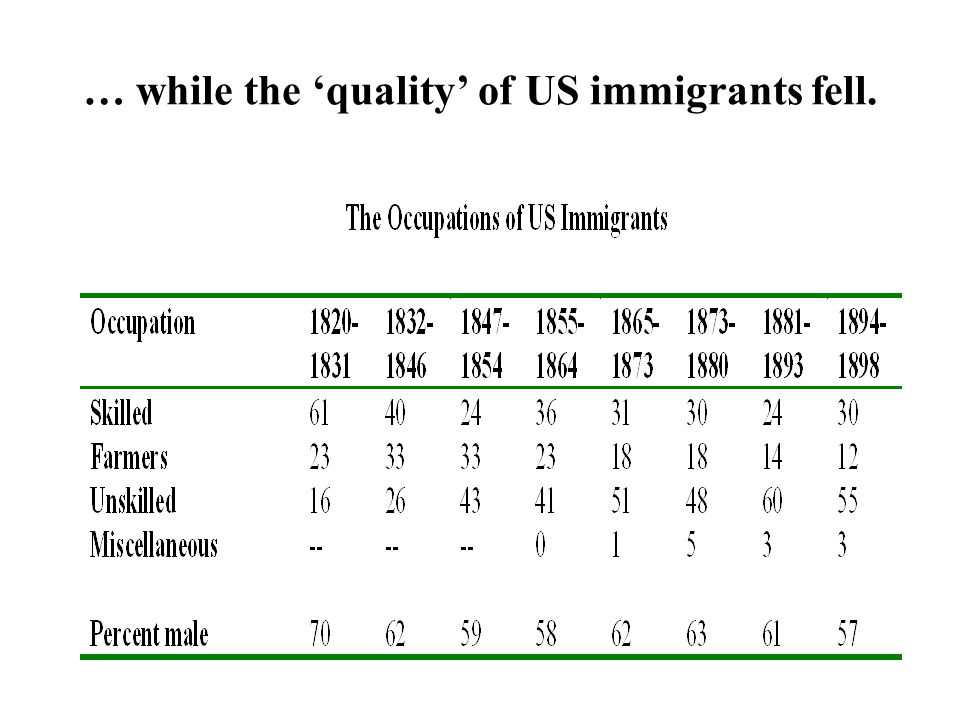 … while the quality of US immigrants fell.