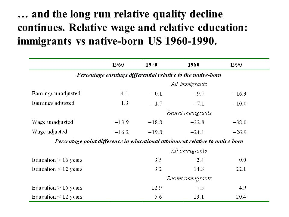 … and the long run relative quality decline continues. Relative wage and relative education: immigrants vs native-born US 1960-1990.