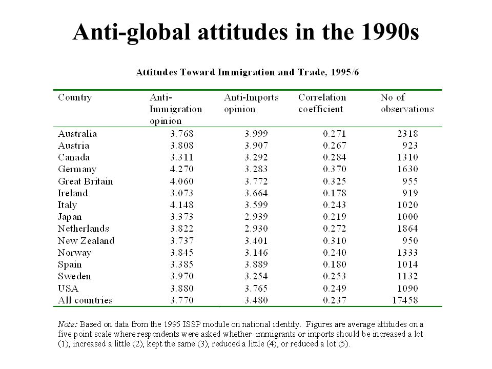 Anti-global attitudes in the 1990s