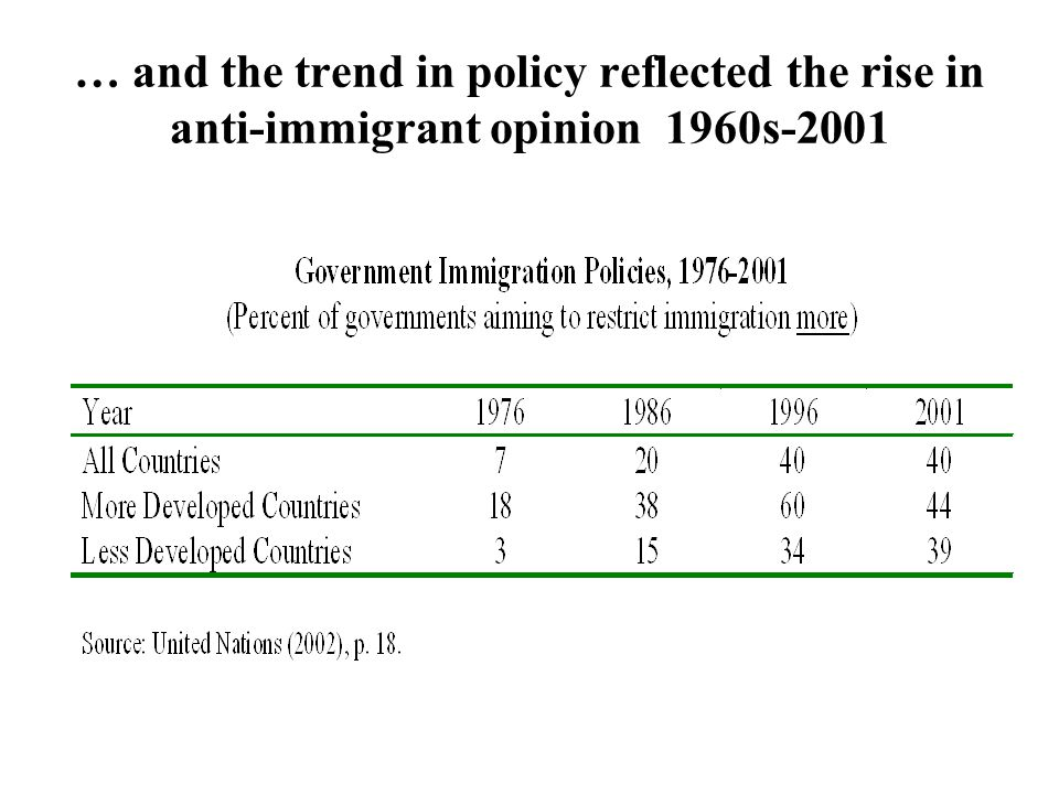 … and the trend in policy reflected the rise in anti-immigrant opinion 1960s-2001