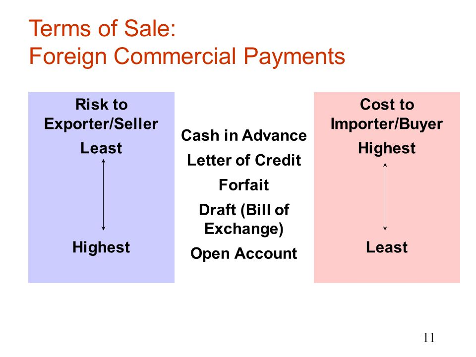 11 Cash in Advance Letter of Credit Forfait Draft (Bill of Exchange) Open Account Terms of Sale: Foreign Commercial Payments Risk to Exporter/Seller Least Highest Cost to Importer/Buyer Highest Least