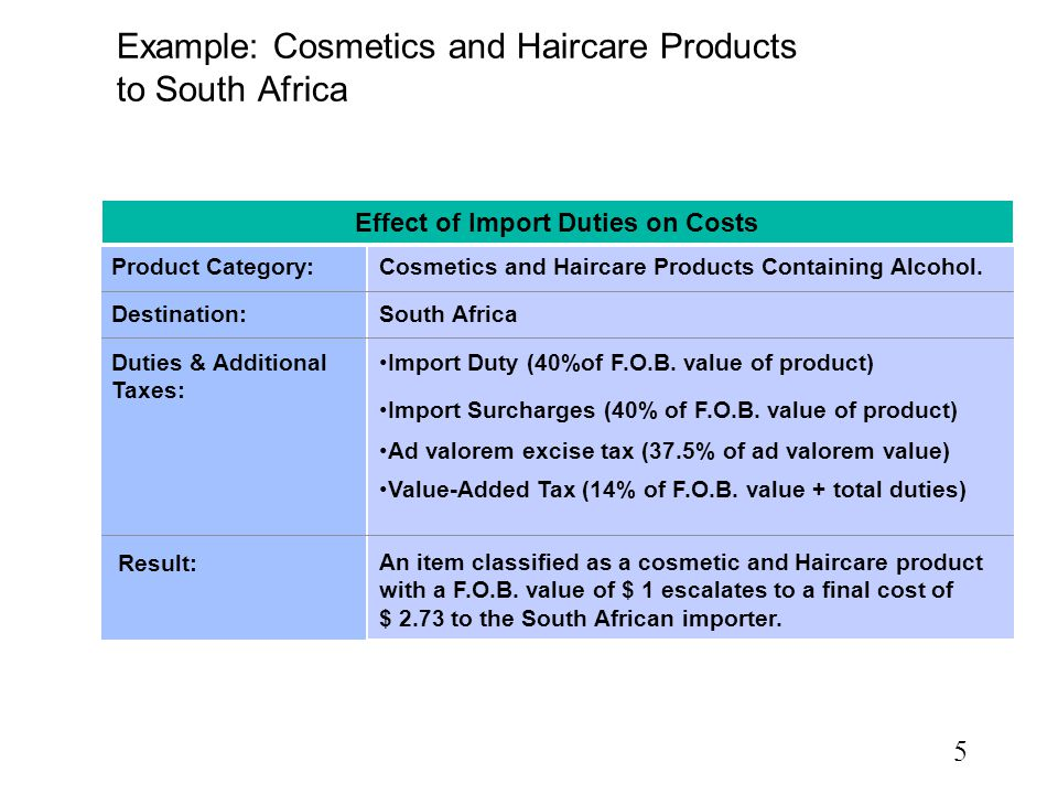5 Example: Cosmetics and Haircare Products to South Africa Effect of Import Duties on Costs Product Category: Destination: Duties & Additional Taxes: Result: Cosmetics and Haircare Products Containing Alcohol.