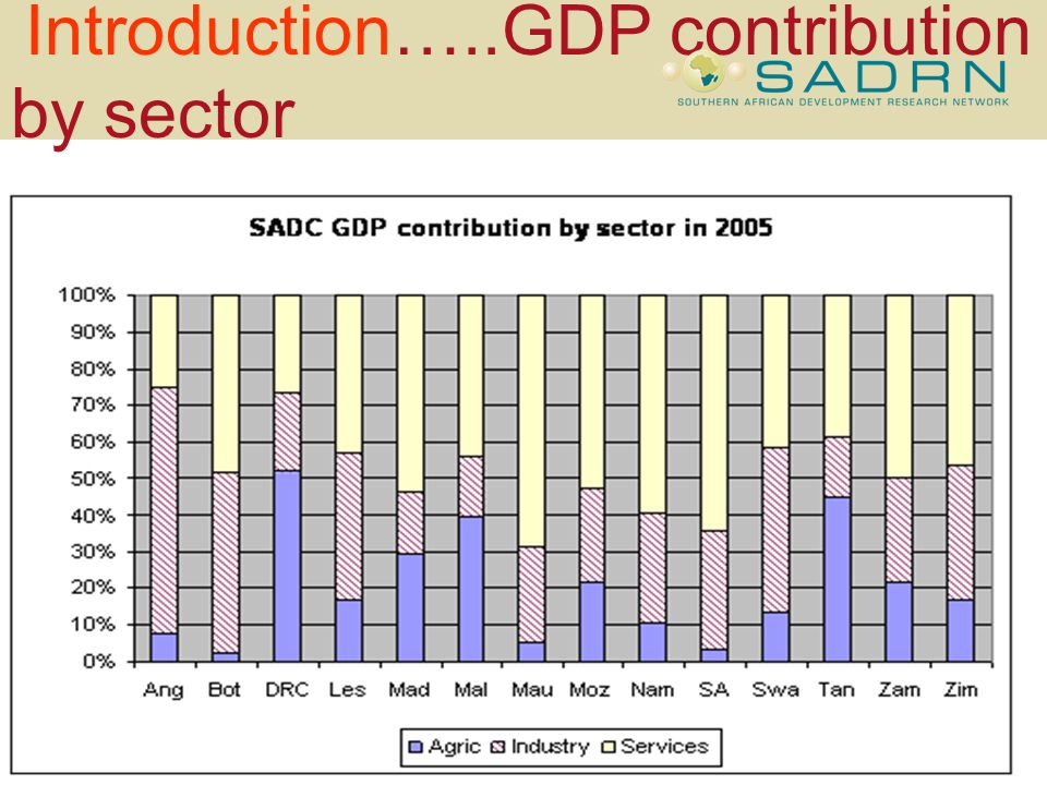 Introduction…..GDP contribution by sector bullet sub-bullet